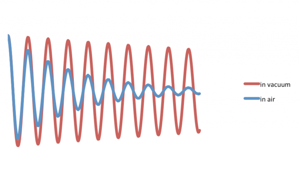 Damped waves in air vs vacuum