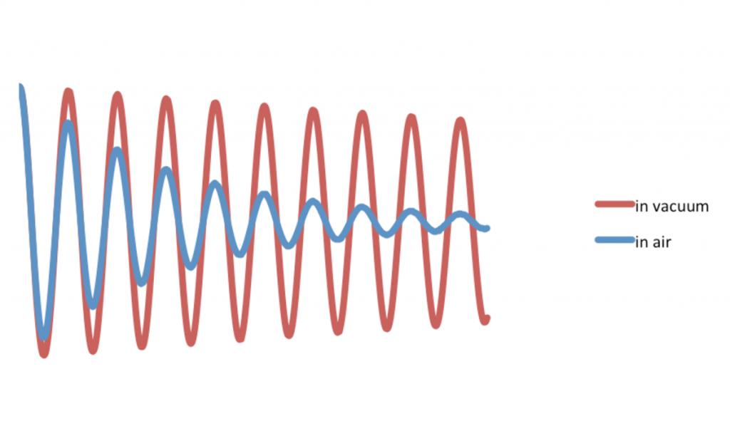 Damped waves in air vs vacuum