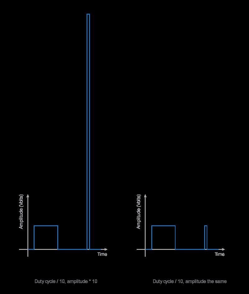 disruptive-discharge-vs-function-generator-square-wave