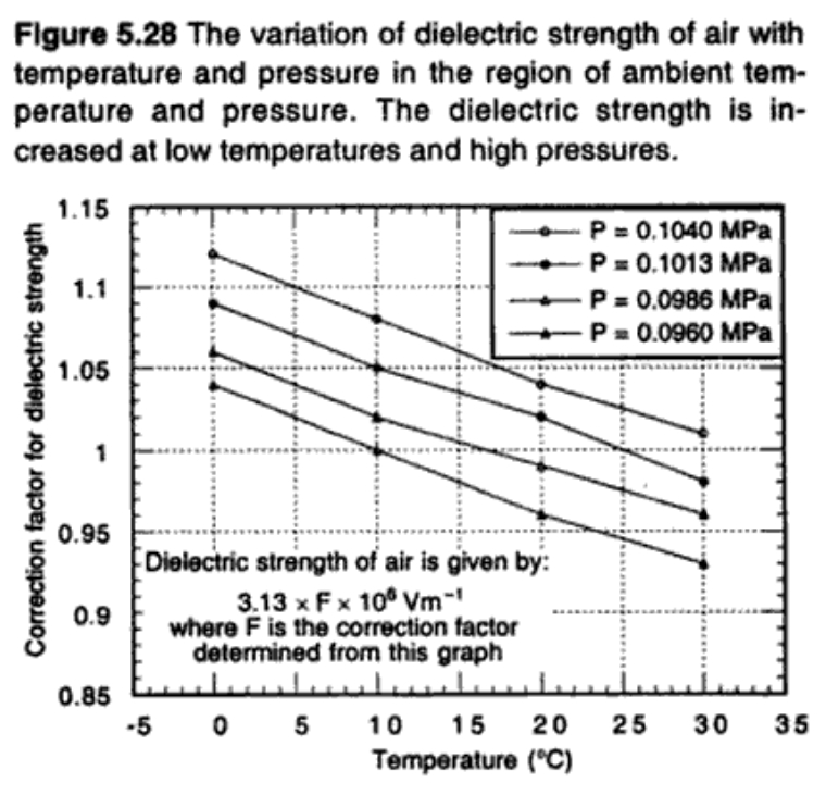 Dielectric strength of air versus temperature and pressure
