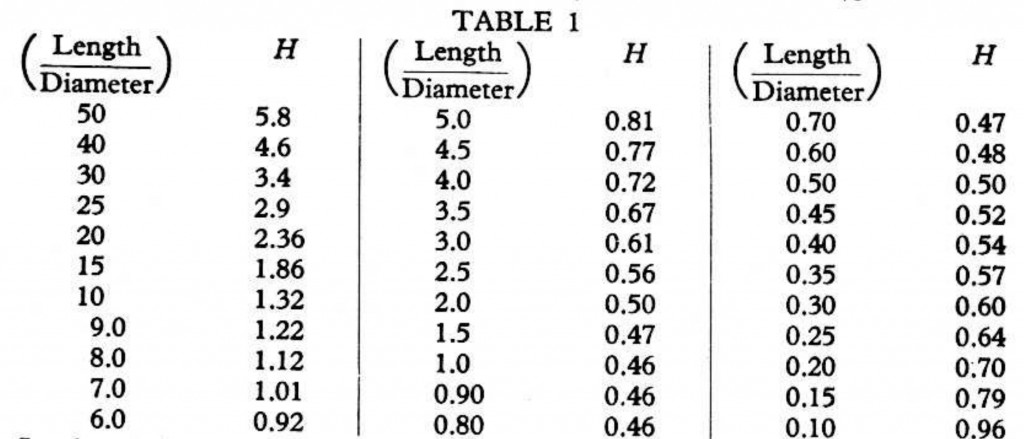 Table of H values for the self-capacitance formula Capacitance in pF = H x Diameter, as measured by Medhurst. Self-capacitance is at its lowest at H = 1, where H is length / diameter.